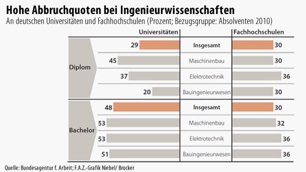 Infografik / Hohe Abbruchquoten bei Ingenieurwissenschaften