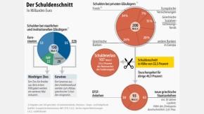 Infografik / Schuldenschnitt Griechenland (doppelt; nicht für Griechenland-Info-Galerie)