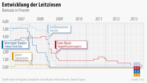 Die EZB hat den Leitzins auf 0,25 Prozent gesenkt
