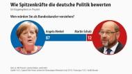 Wie Spitzenkräfte die deutsche Politik bewerten