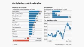 Infografik / Große Verluste mit Grundstoffen