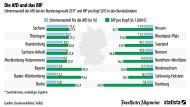 Die AfD und das Wirtschaftswachstum