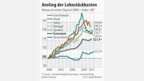 Infografik / Anstieg der Lohnstückkosten