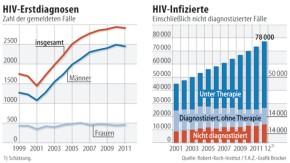 HIV-ERstdiagnosen / HIV-Infizierte / Infografik