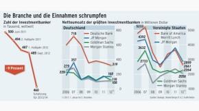 Infografik / Investmentbanker / Die Branche und die Einnahmen schrumpfen