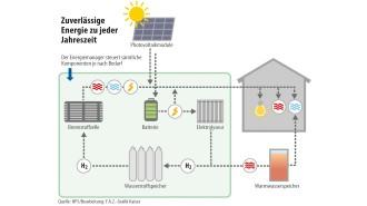 ... Liegt Der Elektrische Wirkungsgrad Nur Bei Etwa 25 Prozent. Es Entsteht  Also Relativ Wenig Strom, Aber Viel Wärme; Die Wird, Wenn Nicht Gerade Ein  ...