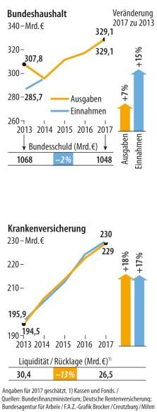 Bundeshaushalt + Krankenversicherung