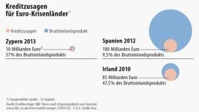 Infografik / Kreditzusagen für Euro-Krisenländer