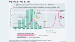 Infografik / Wie wirkt die Pille danach?