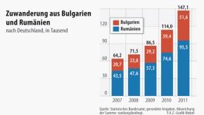 Infografik / Zuwanderung aus Bulgarien und Rumänien