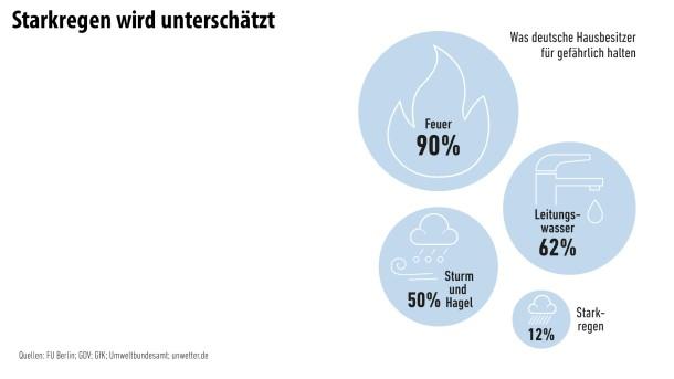 Infografik/ Unwetter4