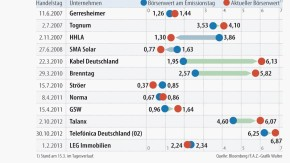 Infografik / Gemischte Bilanz der Börsengänge