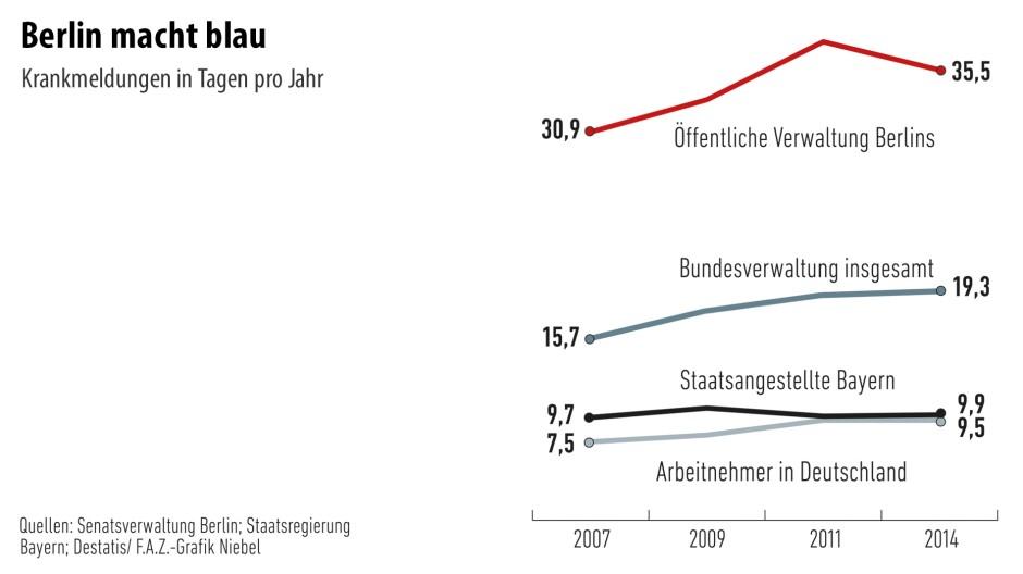 Infografik / Berlin macht blau