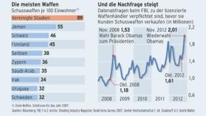 Infografik / Waffenmarkt nach Amoklauf (2)