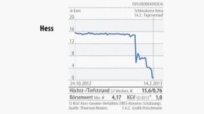 Infografik / Aktienkurs / Hess