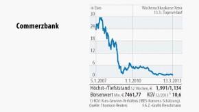 Infografik / Commerzbank