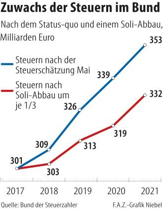 Steuereinnahmen im Bund: Der Fiskus hat 14 Milliarden Euro zu viel