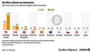 Welches Land hat die meisten Bitcoin-Automaten?