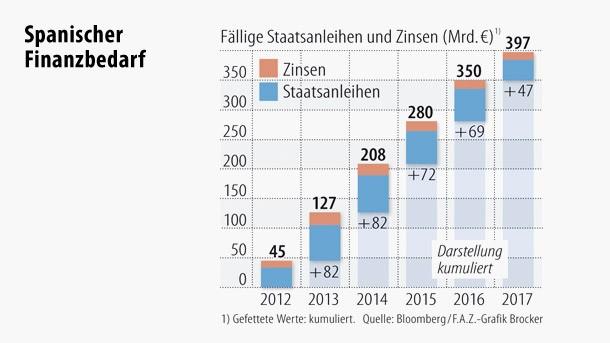 Jedes Jahr muss Spanien Anleihen zurückzahlen. Dafür werden in den nächsten Jahren jeweils hohe zweistellige Milliardenbeträge fällig.