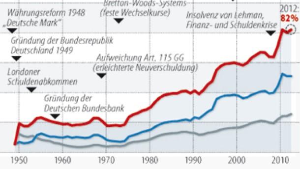 Infografik / Deutschlands Staatsschulden seit 1850