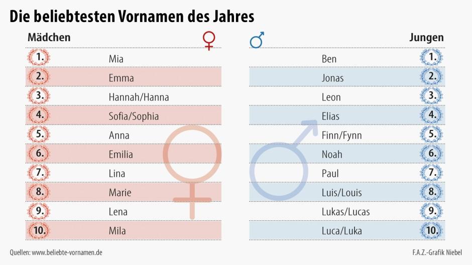 Infografik / Die beliebtesten Vornamen des Jahres