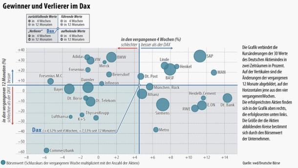 Infografik / 18.3.2012 / Gewinner und Verlierer im DAX