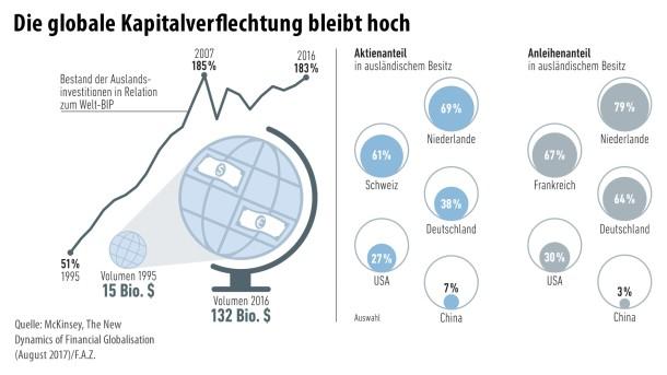 Finanzglobalisierung 2