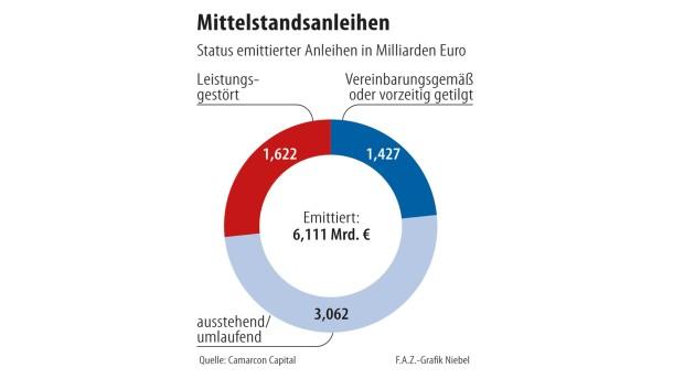 Infografik / Mittelstandsanleihen