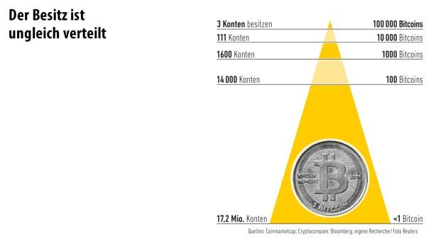 Infografik/ Bitcoin/ 4