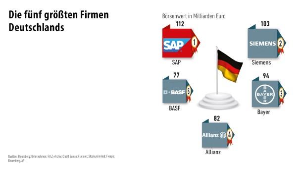 Infografik / Die größten Firmen der Welt/ 3