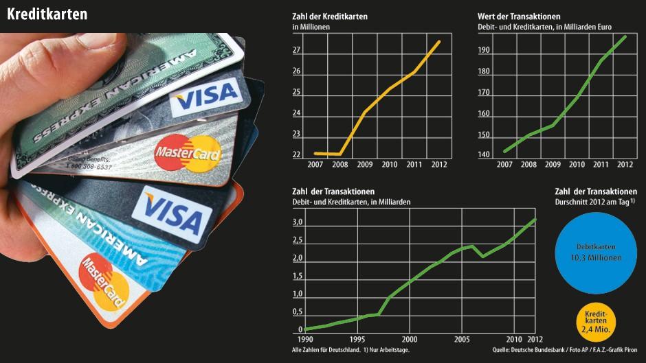 kreditkarten boom kreditkarten sind immer teuer und oft berfl ssig geld ausgeben faz. Black Bedroom Furniture Sets. Home Design Ideas