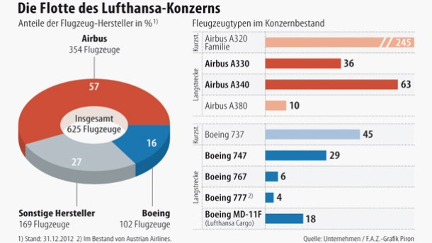 Lufthansa erneuert Langstreckenflotte