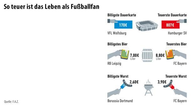 Infografik / Fußball 7