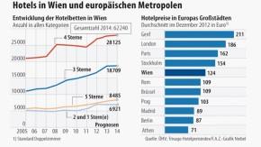 Infografik / Hotels in Wien und europäische Metropolen