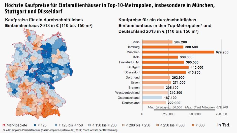 Günstig Wohnen In Deutschland