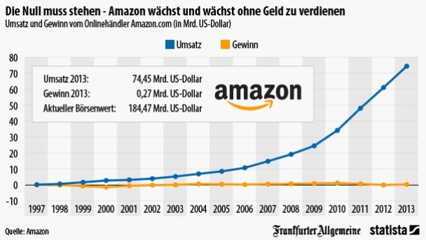 Amazon Aktienkurs Aktuell