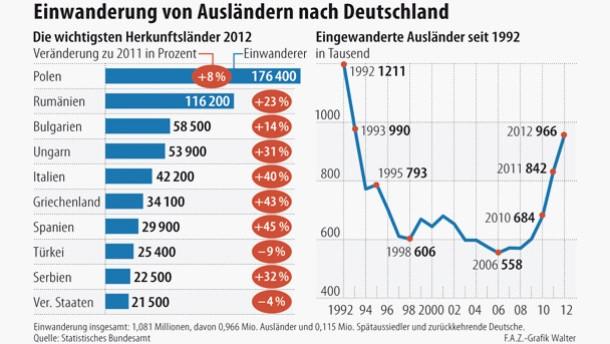 statistisches bundesamt einwanderung in deutschland 2012. Black Bedroom Furniture Sets. Home Design Ideas