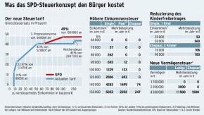 Infografik / Was das SPD-Steuerkonzept den Bürger kostet