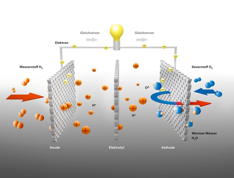 Funktionsweise einer Brennstoffzelle