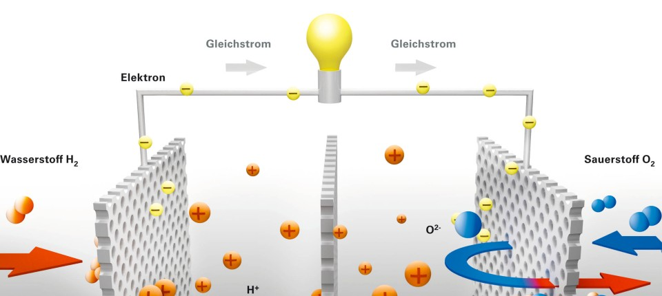 Gut bekannt Effizient, sauber, teuer: Brennstoffzellen-Heizungen PU31