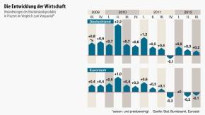 Infografik / Die Entwicklung der Wirtschaft