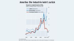 Infografik / Amerika: Die Industrie kehrt zurück /  Gaspreis vergleichsweise billig