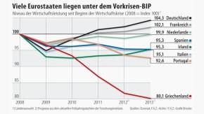 Infografik / Viele Eurostaaten liegen unter dem Vorkrisen-BIP