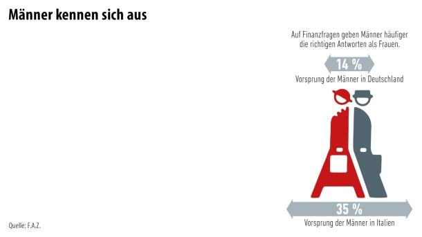 Infografik / Finanzbildung 3
