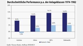 Infografik / Durchschnittliche Performance p.a. der Anlageklassen 1974-1982