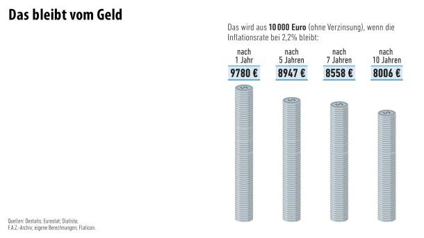 Infografik / Geld und Mehr / Das bleibt vom Geld/ 6