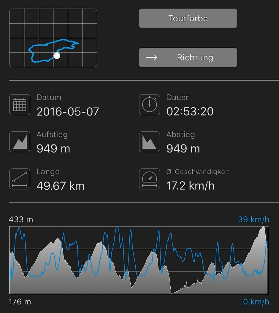 949 Höhenmeter und 50 Kilometer durch den Taunus. Gut war's.