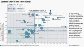 Infografik / 12.8.2013 / Gewinner und Verlierer im Dow Jones