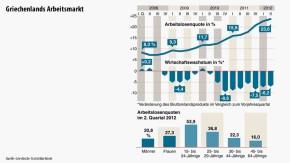 Infografik / Griechenlands Arbeitsmarkt