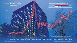 Die Börsen-Aktie läuft dem Dax deutlich voraus